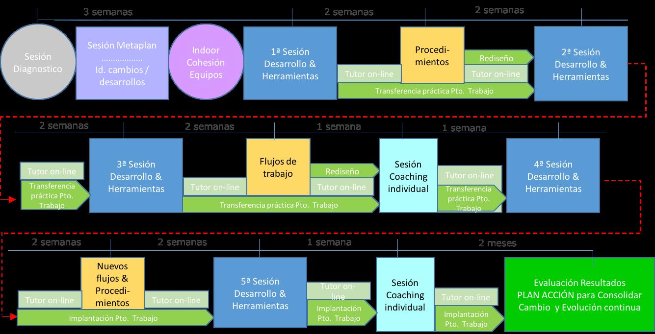 diagrama metodo cyd